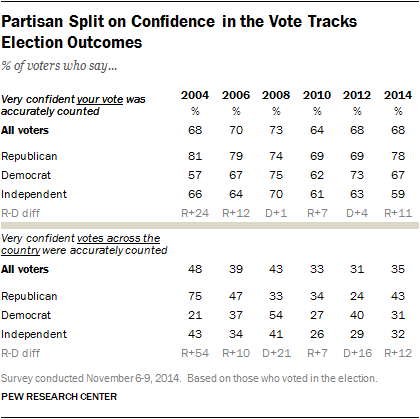 Pew.confidence.Nov.2014.png