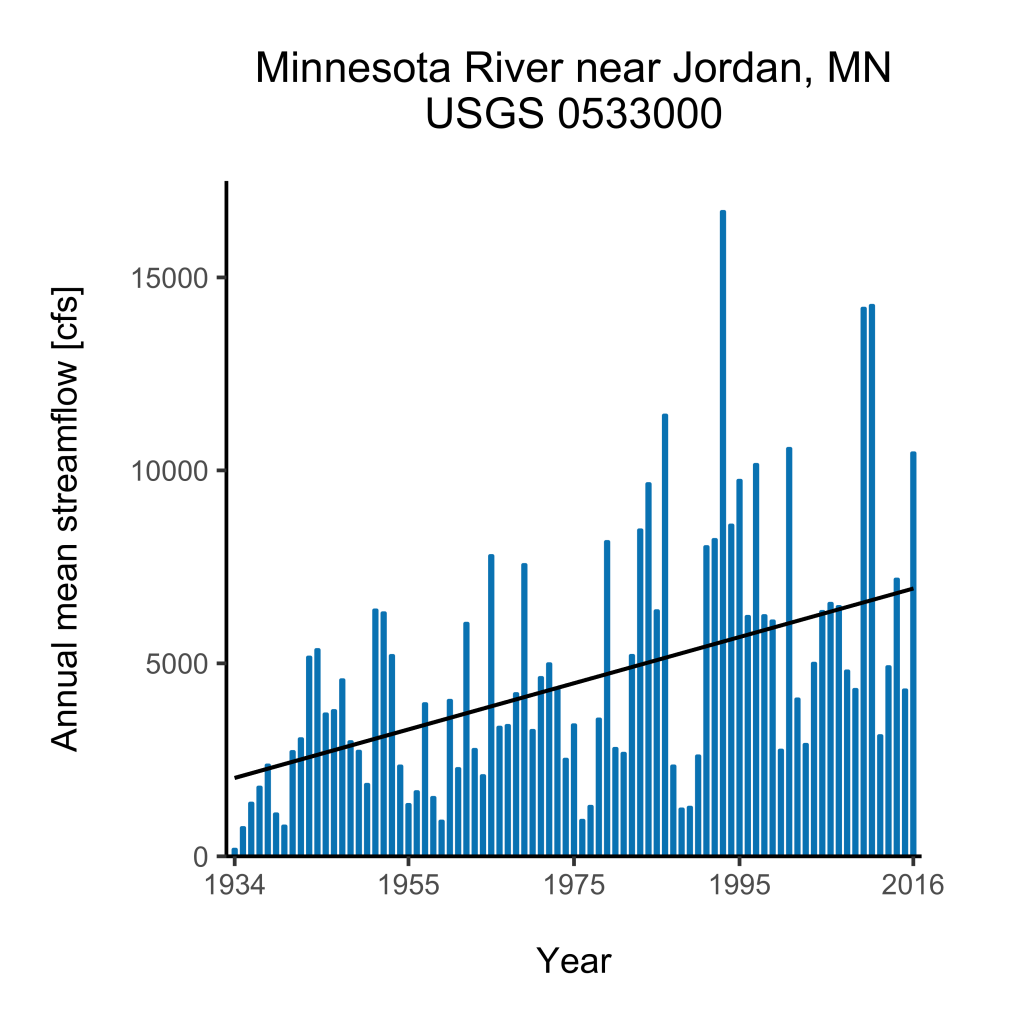 Annual mean streamflow on the Minnesota River near Jordan, MN, 1934-2016. Graph provided by the author.