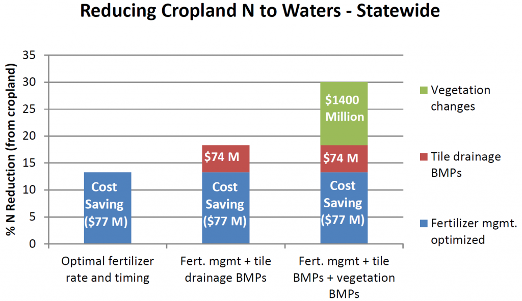A bar graph titled 'Reducing Cropland N to Waters - Statewide.' Nitrogen fertilizer management is important, but will not be enough to reach the state's nitrogen reduction goal of 45%. Current innovations will dramatically reduce the cost of vegetation BMPs such as cover crops and double cropping.