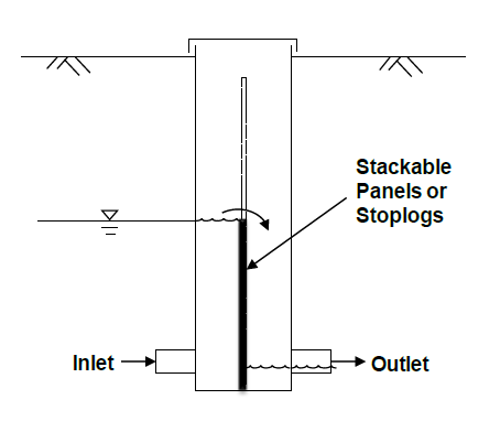 Schematic of the controlled drainage concept, using an in-field water control structure.