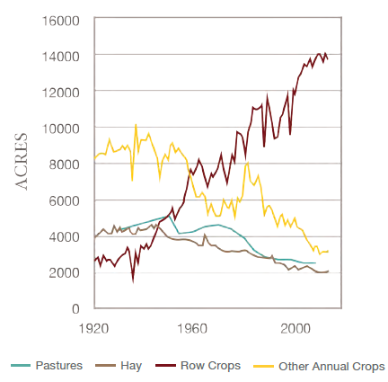 A graph demonstrating how agricultural land use is divided over time. The graph demonstrates the dominance of row crops over all other kinds of agriculture. Agricultural land cover has shifted dramatically over the past hundred years.