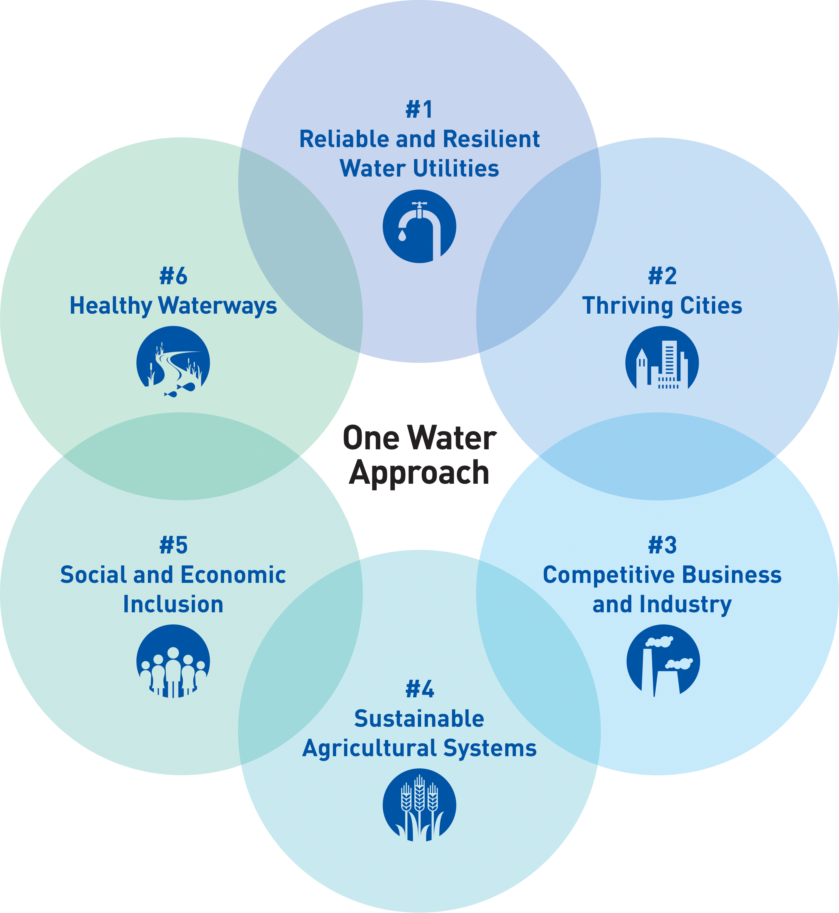 Illustration of the One Water approach that involves complex and interwoven solutions with many partners across jurisdictions. Image courtesy of the US Water Alliance. Solutions within the image include 'Reliable and Resilient Water Utilities,' 'Thriving Cities,' 'Competitive Business and Industry,' 'Sustainable Agricultural Systems,' 'Social and Economic Inclusion,' and 'Healthy Waterways.'