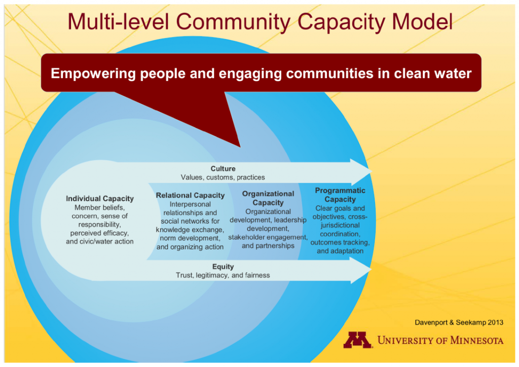 Multi-level Community Capacity Model, empowering people and engaging communities in clean water. Davenport and Seekamp, 2013. Image courtesy of Mae Davenport.