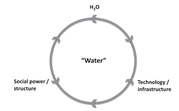 Hydrosocial cycle, Linton and Budds, 2014. Used with permission.