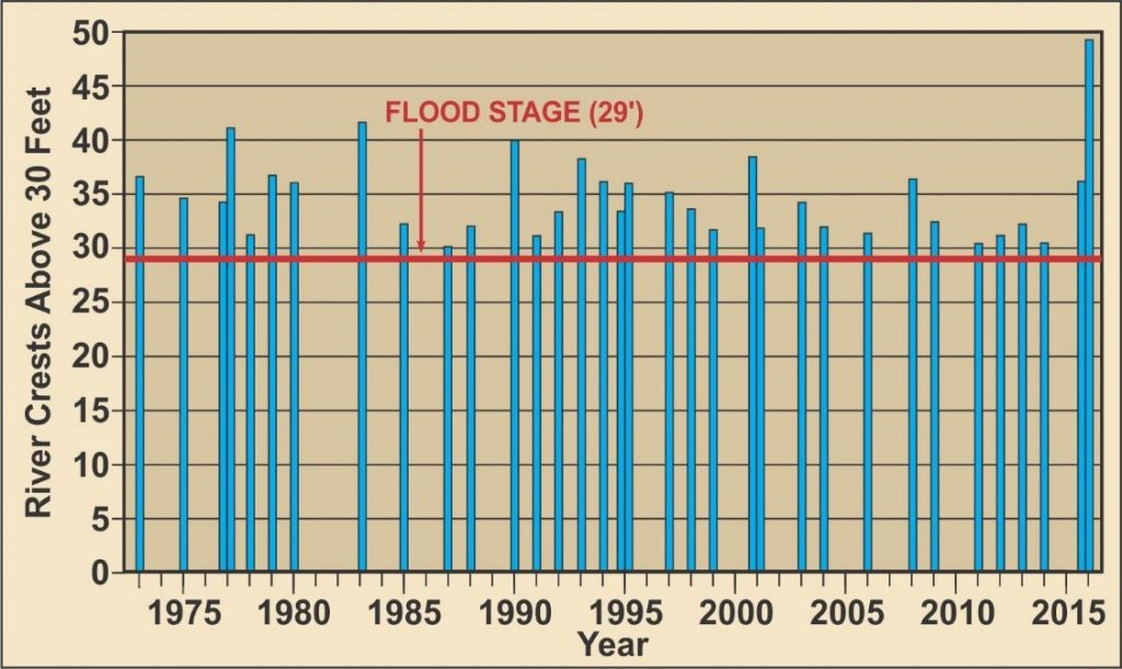 "Figure 3. Graph showing Amite River Stages at least one foot above flood stage at Denham Springs, 1973-2016. Graph is labeled ""River Crests Above Thirty Feet"". Y axis shows range from zero to fifty feet. X axis shows range from 1973 to 2016. Vertical blue bars indicte level of flood, and flood stage is indcated at 29 feet. 34 floods are shown, ranging from 30 feet to 49. Source: U.S. Geological Survey, graphic by Mary Lee Eggers."