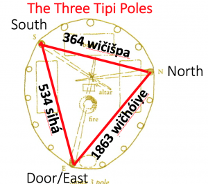 Figure 1A: The Three Tipi Poles. Modified from original courtesy of Tom Bean. Via Scott Thybony (2003). The Tipi: Portable Home of the Plains. Western National Parks Association.