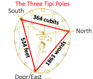 Figure 1B: The Three Tipi Poles. Modified from original courtesy of Tom Bean. Via Scott Thybony (2003). The Tipi: Portable Home of the Plains. Western National Parks Association.