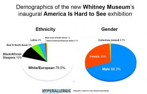 Fig. 5. http://hyperallergic.com/199215/breaking-down-the-demographics-of-the-new-whitney-museums-inaugural-exhibition/