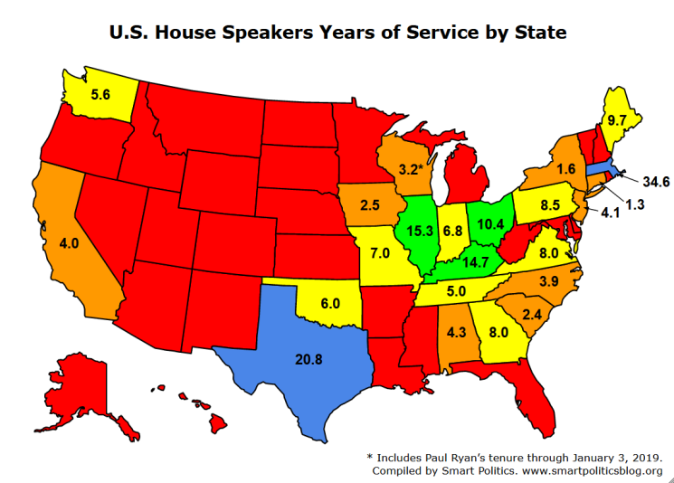 speakers from southern states have led the chamber for 73 1 years with those from the northeast at 59 8 years the midwest at 45 2 years and the west at